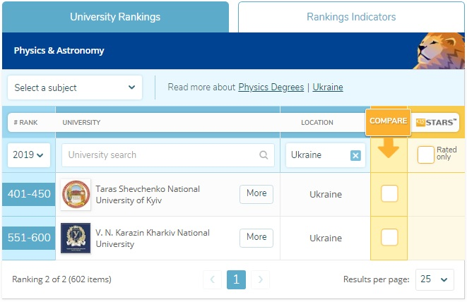 Предметний рейтинг QS World University Rankings by Subject 2019